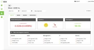 Analyse-Mitarbeiterzufriedenheit-Company-Mood