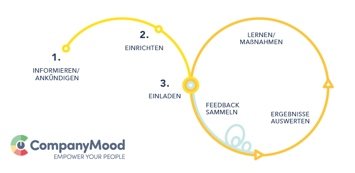 Onboarding mit CompanyMood