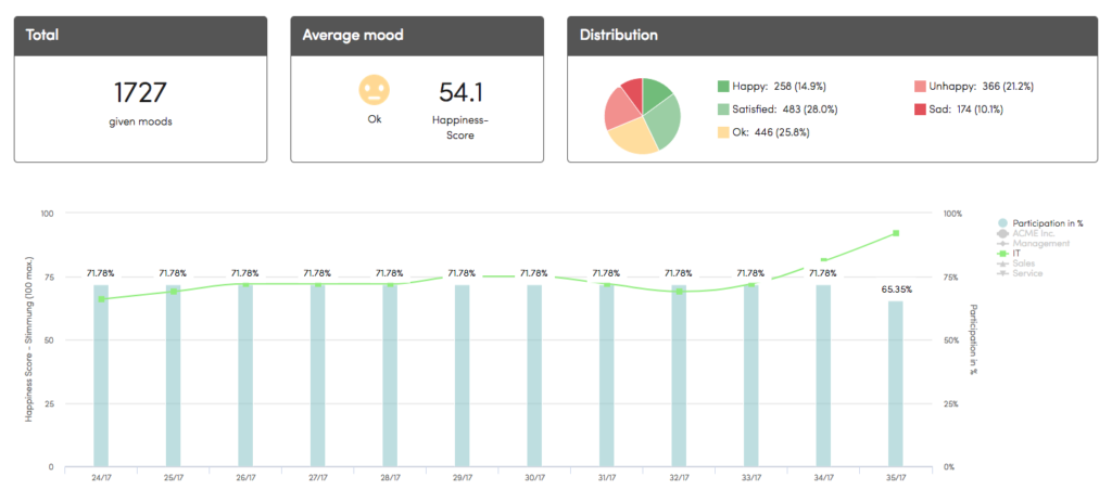 Participation statistics - employee mood review
